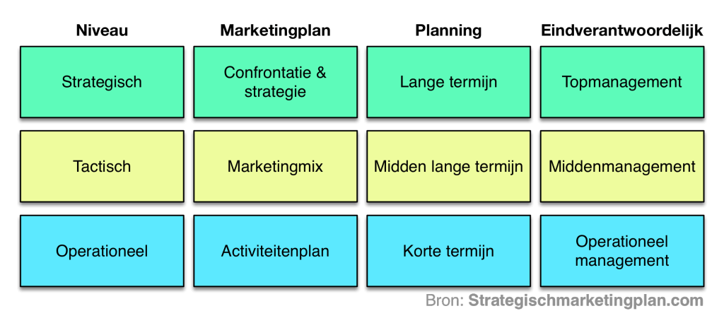 marketingstrategie beslissingsniveau