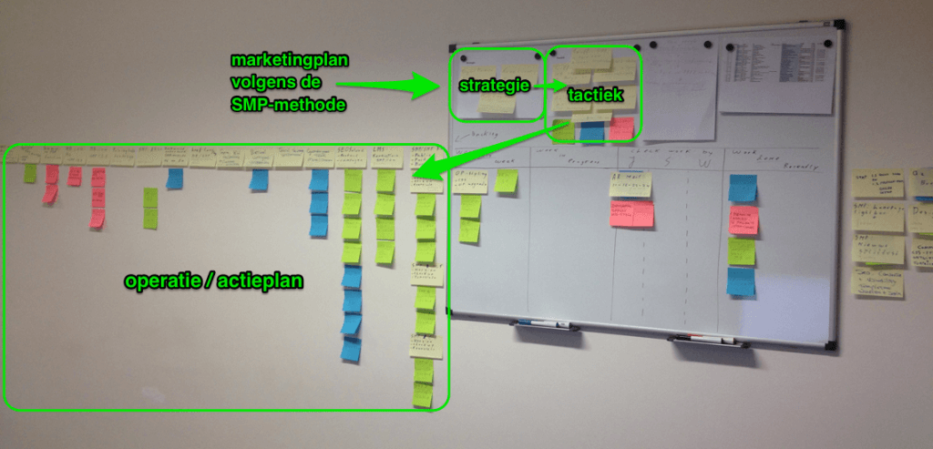 marketingplan-op-de-muur-flow