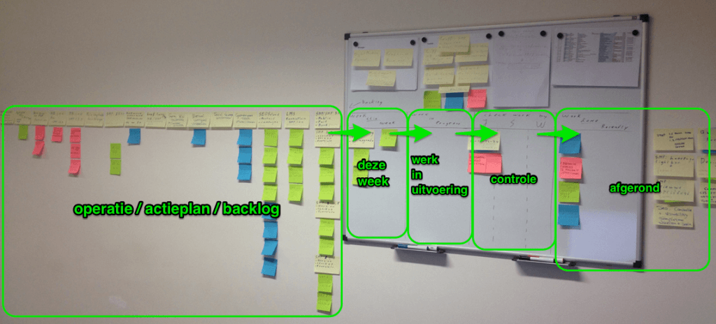 marketingplan-op-de-muur-scrum