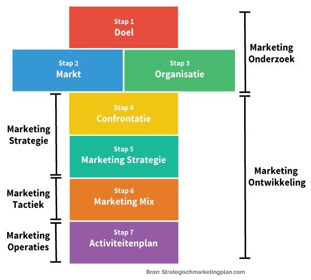 Framework voor de Strategisch Marketingplan Methode